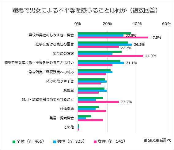 biglobe-inequality-survey2.png