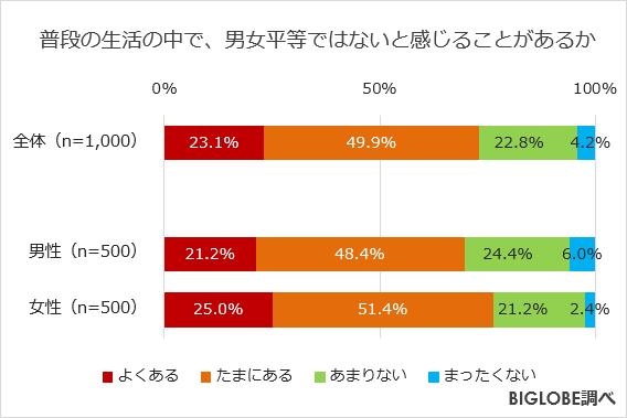 biglobe-inequality-survey1.png