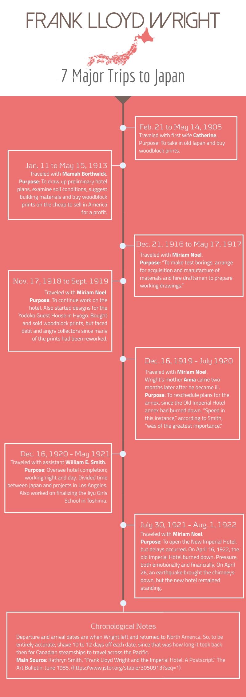 Frank-Lloyd-Wright-Trips 3.jpg